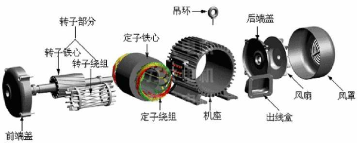 1、电机为什么会产生轴电流? 电机的轴---轴承座---底座回路中的电流称为轴电流。 轴电流产生的原因: (1)磁场不对称; (2)供电电流中有谐波; (3)制造、安装不好,由于转子偏心造成气隙不匀; (4)可拆式定子铁心两个半圆间有缝隙; (5)有扇形叠成的定子铁心的拼片数目选择不合适。 危害: 使电机轴承表面或滚珠受到侵蚀,形程点状微孔,使轴承运转性能恶化,摩擦损耗和发热增加,最终造成轴承烧毁。 预防: (1)消除脉动磁通和电源谐波(如在变频器输出侧加装交流电抗器); (2)电机设计时,将滑动轴承的轴