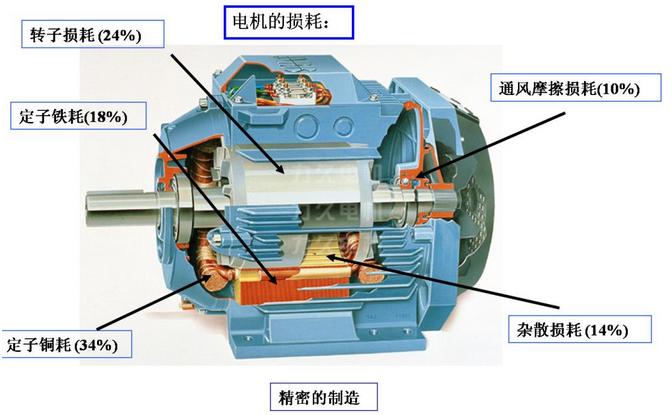 25-3马力,三相或单相带电容起动或双值容电动机)必须符合10cfr431中