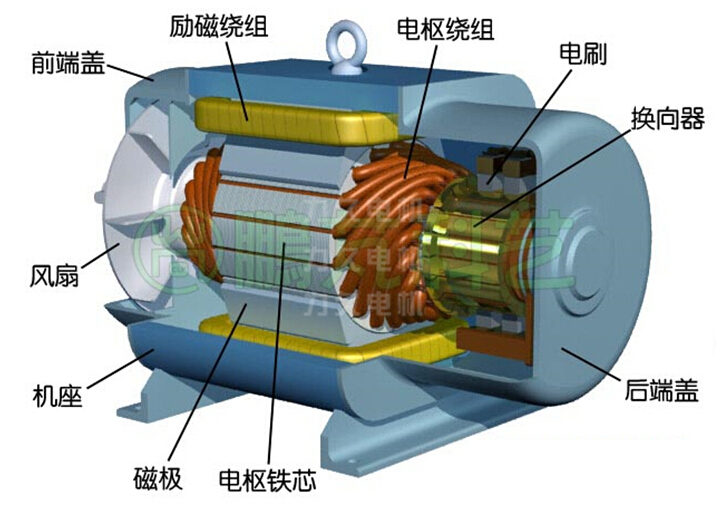 绝缘结构直流电试验项目包括:绝缘电阻测定,极化指数测定和直流