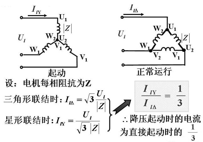 三角型联接只适合于电动机正常运行时。 所需主要元器件:三个交流接触器,一个热继电器,一个时间继电器,启动、停止按钮各一,熔断器两个。 三个接触器作用:一个为主电路接通电源,一个为Y型启动,一个为启动。 时间继电器作用:通过设定确定星型到三角型转换的时间,需要延时触点。 热继电器作用:提供过载保护。 熔断器作用:为电动机提供短路保护。 了解Y--  可以看到通过Y--,能够实现降压启动,降压起动时的电流为直接启动时的1/3,起动转矩为角接起动转矩的1/3,适用于空载起动或者轻载起动的场合。 先来看一下主