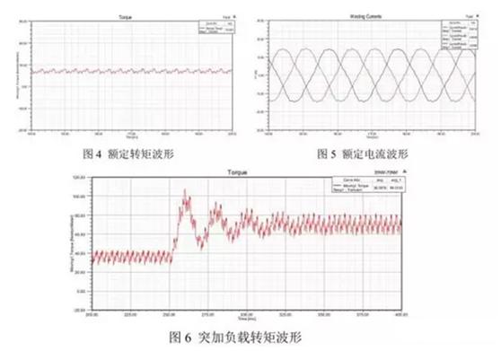 [摘要] 目前用于电动汽车的电机类型主要有有刷直流电机、感应电机、永磁电机等,永磁同步电机具有效率高,功率密度和转矩密度大的优点,是极具发展潜力的电机类型。但电机的工况恶劣、振动严重、工作环境温度较高等原因使得电机很容易发生故障,其常见的故障有匝间短路、转子偏心和永磁体退磁等。本文将简要研究分析故障原因和机理,并建立起合适的故障工况下的有限元仿真模型,分析和提取其故障特征,并提出一些能应用于电机早期故障诊断的判断依据。 本文研究分析了三相永磁同步电机的绕组断线故障、匝间短路故障、转子偏心故障以及永磁体退磁