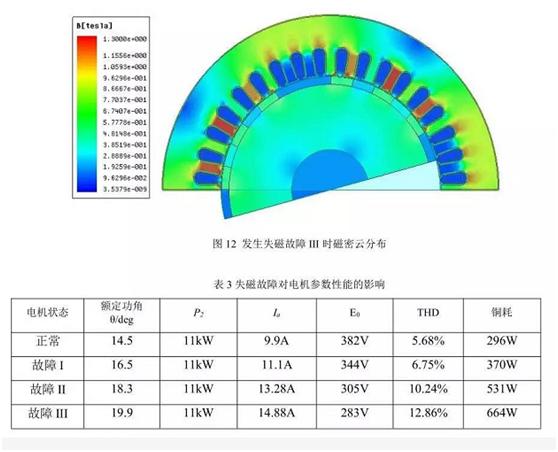 三相永磁同步电机故障诊断与分析